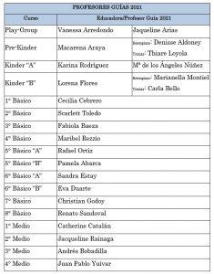 PROFESORES GUIAS 2021